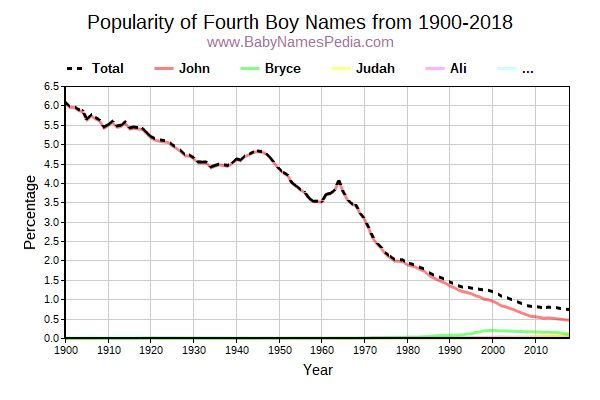 Popularity Trend for Fourth Names from 1900 to 2015