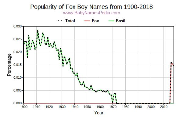 Fox Names for Boys at Baby Names Pedia