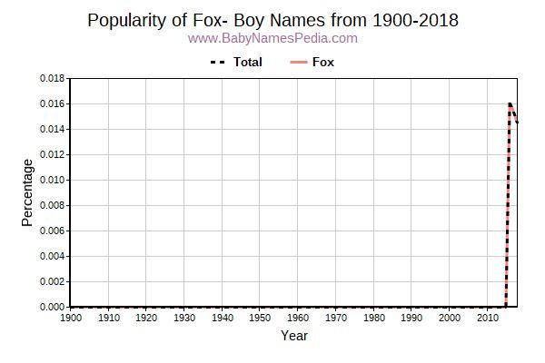 Boy Names Starting with Fox- at Baby Names Pedia