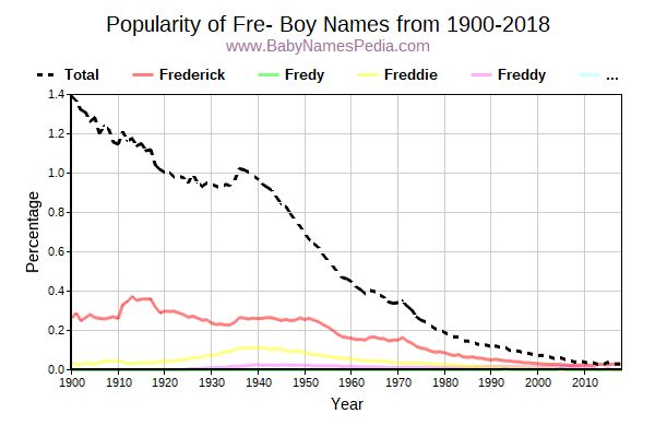 Popularity Trend for Fre Names from 1900 to 2017