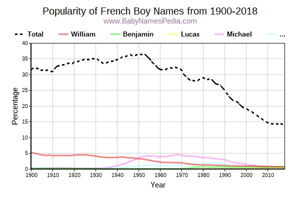 Popularity Trend for French Names from 1900 to 2016