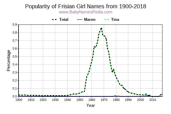 Popularity Trend for Frisian Names from 1900 to 2016