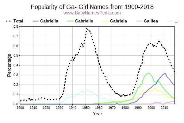 Popularity Trend for Ga Names from 1900 to 2017