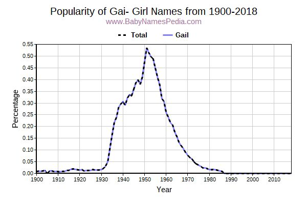 Popularity Trend for Gai Names from 1900 to 2017