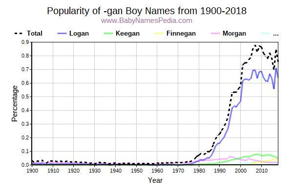 Boy Names Ending with -gan at Baby Names Pedia