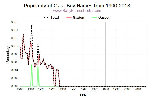 Popularity Trend for Gas Names from 1900 to 2016