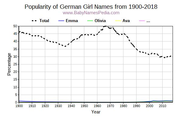 Popularity Trend for German Names from 1900 to 2016