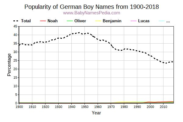 Popularity Trend for German Names from 1900 to 2015