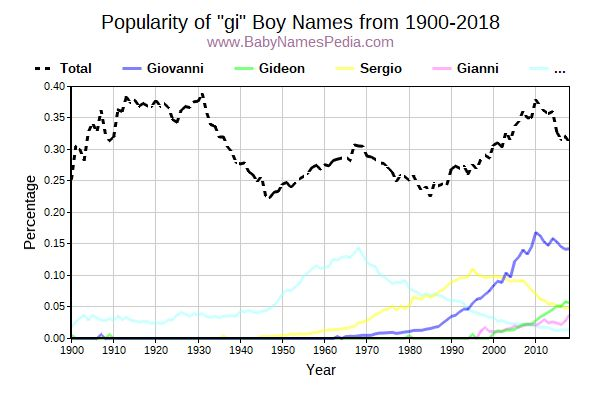 Popularity Trend for Gi Names from 1900 to 2017