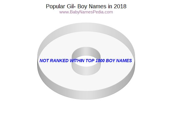 Variant Popularity Chart for Gil Names in 2016