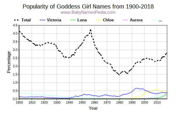 Popularity Trend for Goddess Names from 1900 to 2017