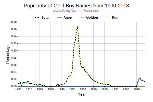 Popularity Trend for Gold Names from 1900 to 2017