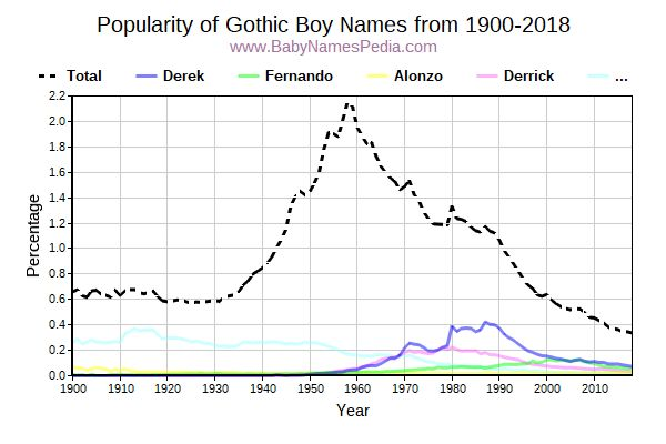 Popularity Trend for Gothic Names from 1900 to 2016