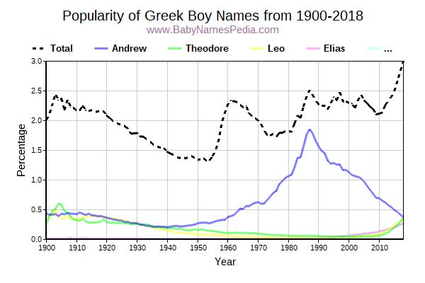 Popularity Trend for Greek Names from 1900 to 2016