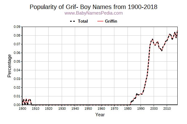 Popularity Trend for Grif Names from 1900 to 2016