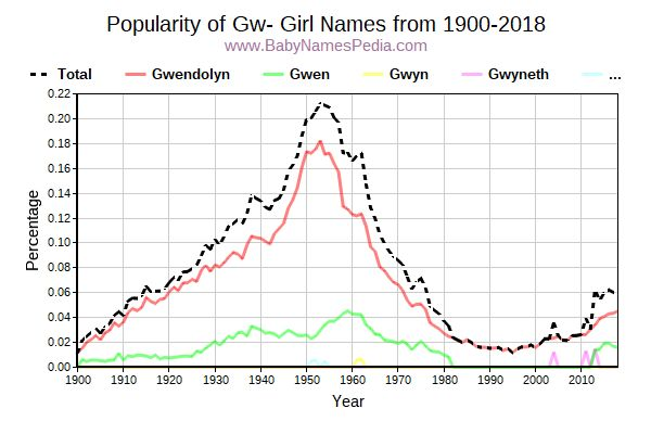 Popularity Trend for Gw Names from 1900 to 2017