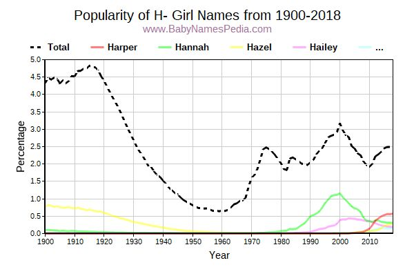 Popularity Trend for H Names from 1900 to 2015