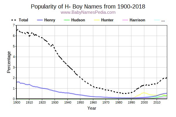 Popularity Trend for H Names from 1900 to 2016