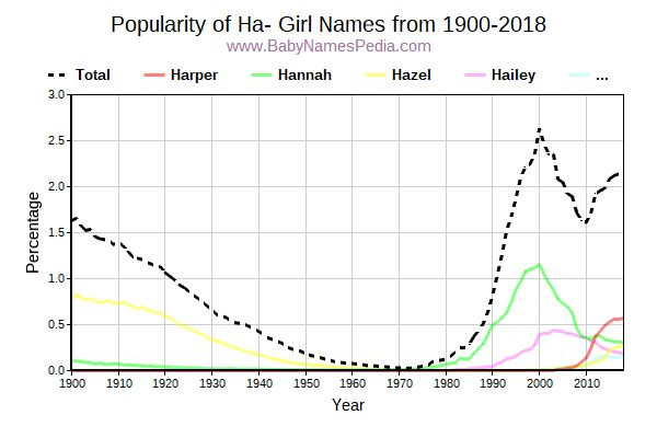 Popularity Trend for Ha Names from 1900 to 2017