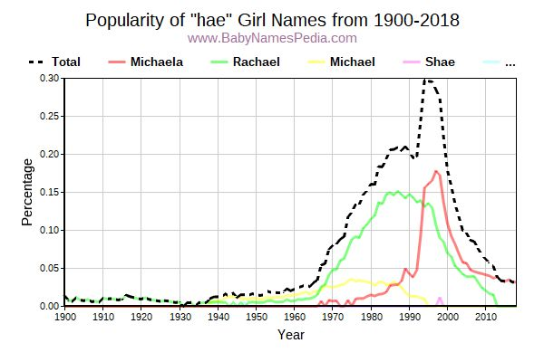 Popularity Trend for Hae Names from 1900 to 2017
