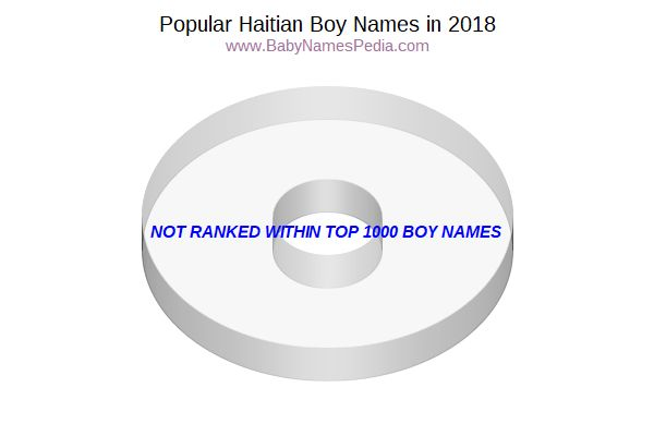 Variant Popularity Chart for Haitian Names in 2006