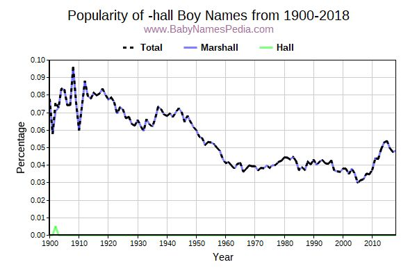 Popularity Trend for Hall Names from 1900 to 2015