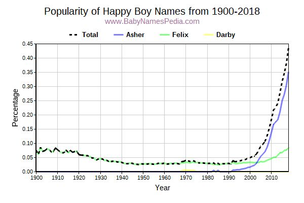Popularity Trend for Happy Names from 1900 to 2015