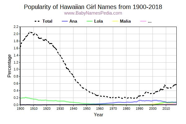 Popularity Trend for Hawaiian Names from 1900 to 2017