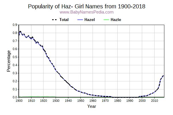 Popularity Trend for Haz Names from 1900 to 2015