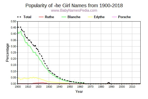 Popularity Trend for He Names from 1900 to 2016
