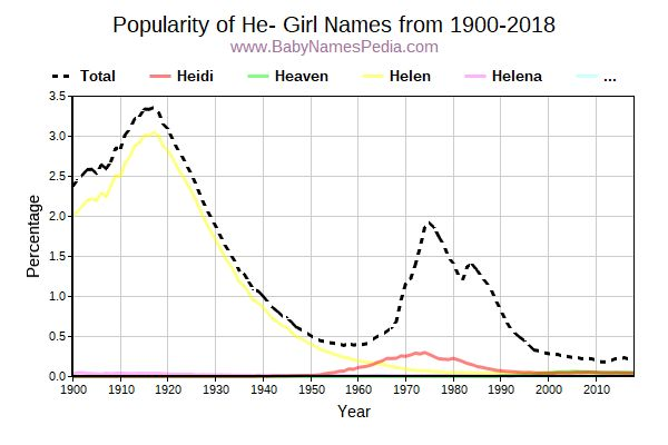 Popularity Trend for He Names from 1900 to 2015