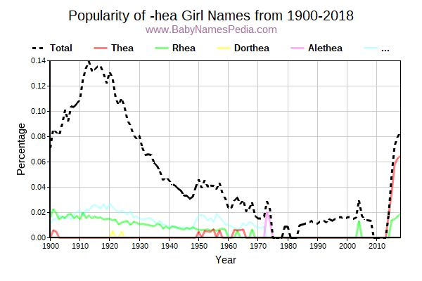 Popularity Trend for Hea Names from 1900 to 2017