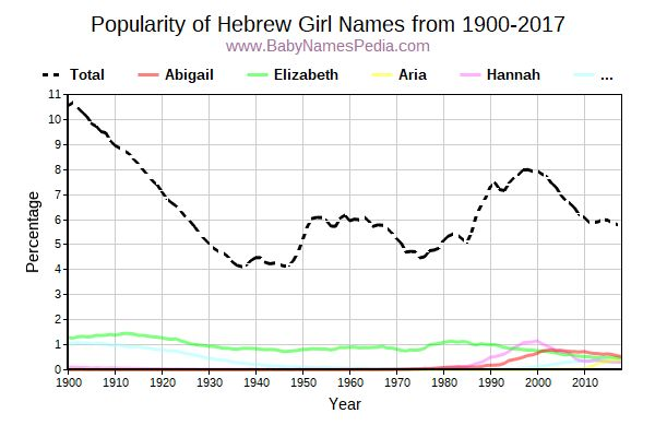 Popularity Trend for Hebrew Names from 1900 to 2016