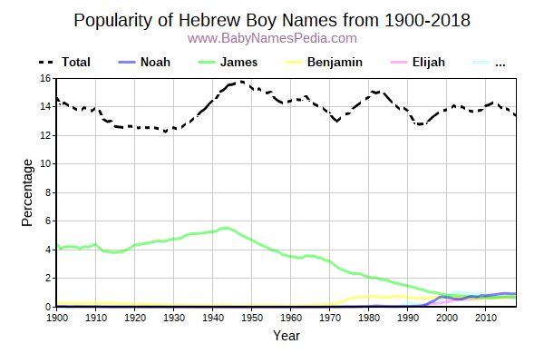 Popularity Trend for Hebrew Names from 1900 to 2015