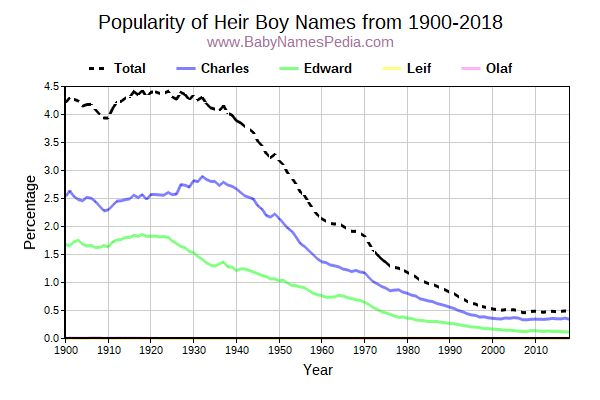Popularity Trend for Heir Names from 1900 to 2017