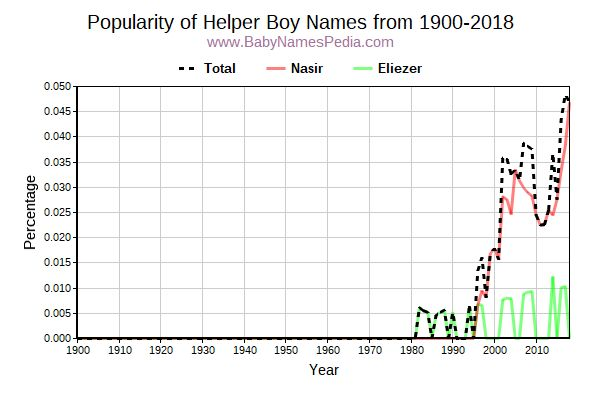 Popularity Trend for Helper Names from 1900 to 2016