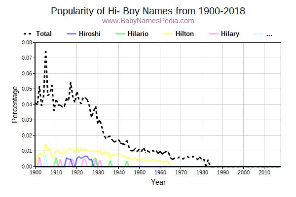 Popularity Trend for Hi Names from 1900 to 2015