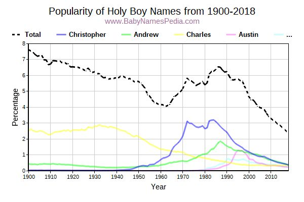 Popularity Trend for Holy Names from 1900 to 2015