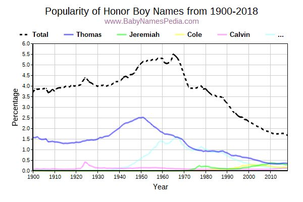 Popularity Trend for Honor Names from 1900 to 2016