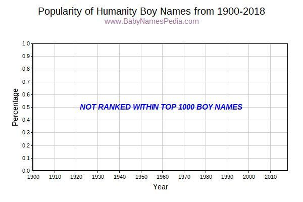 Popularity Trend for Humanity Names from 1900 to 2016