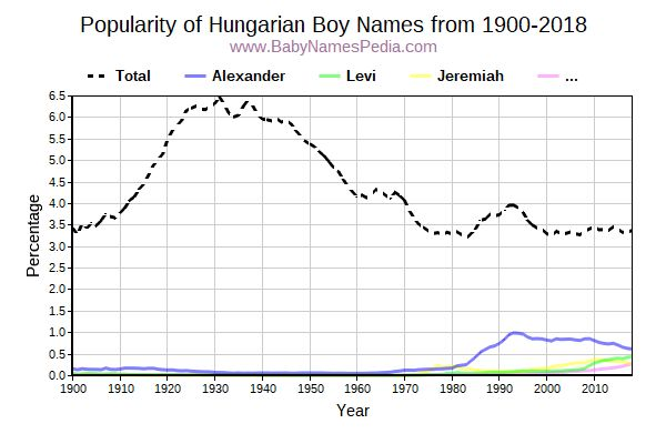 Popularity Trend for Hungarian Names from 1900 to 2017