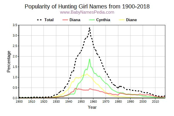 Popularity Trend for Hunting Names from 1900 to 2015