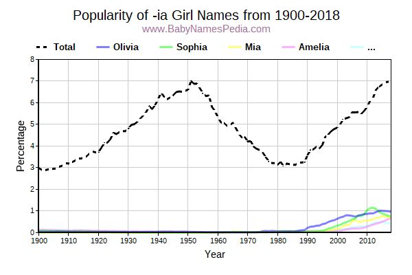 Popularity Trend for Ia Names from 1900 to 2016