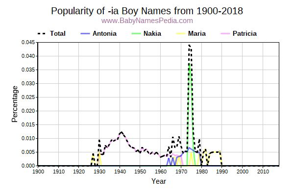 Popularity Trend for Ia Names from 1900 to 2017
