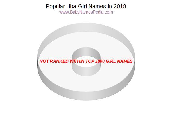Variant Popularity Chart for Iba Names in 2006