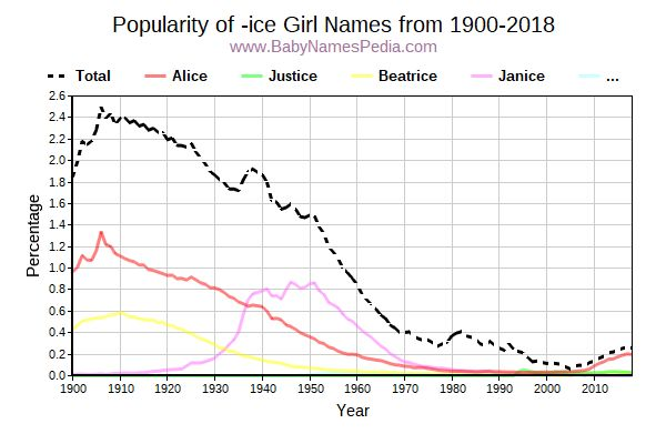 Popularity Trend for Ice Names from 1900 to 2017
