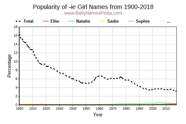 Popularity Trend for Ie Names from 1900 to 2016