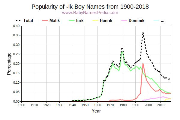 Popularity Trend for Ik Names from 1900 to 2017