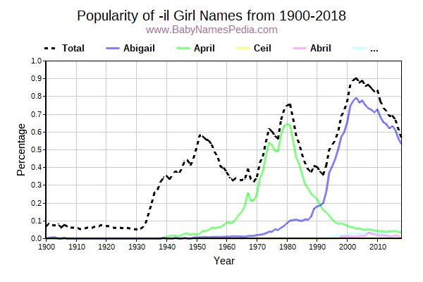 Popularity Trend for Il Names from 1900 to 2015