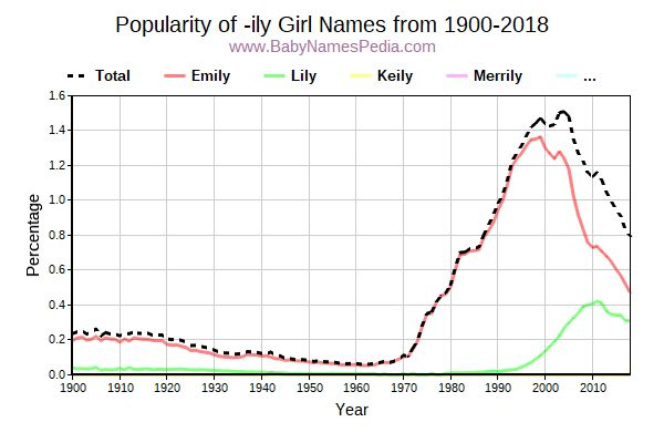 Popularity Trend for Ily Names from 1900 to 2015